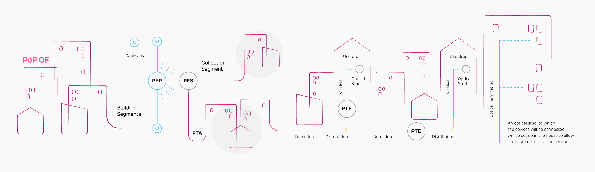 Architettura GPON | Open Fiber