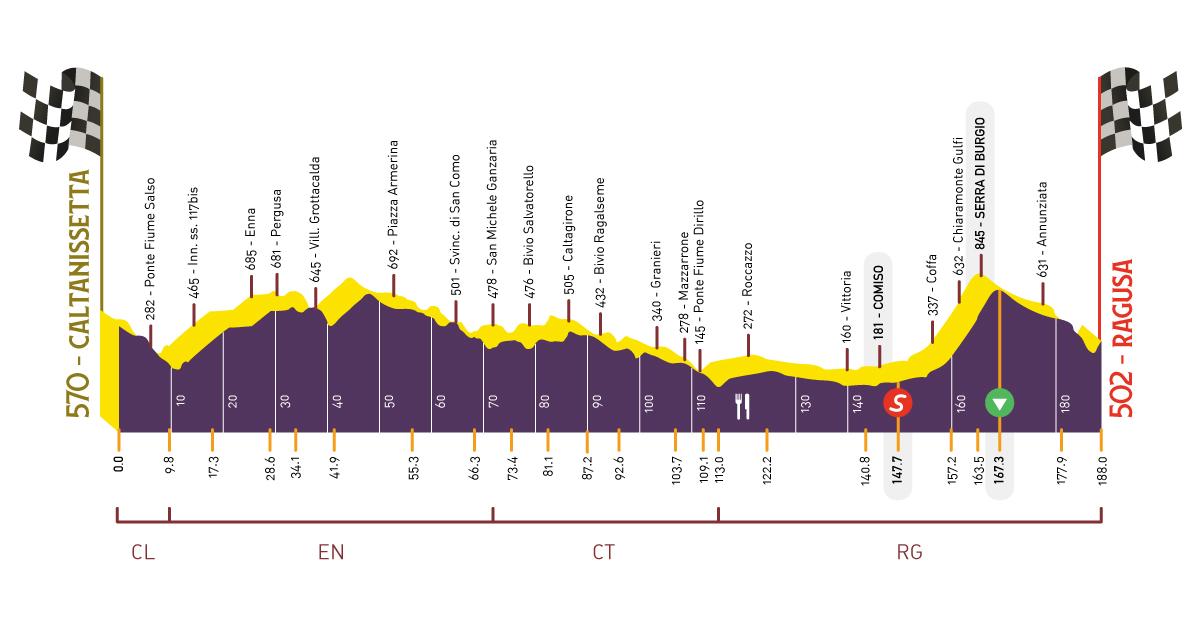 Terza tappa del Giro di Sicilia Open FIber