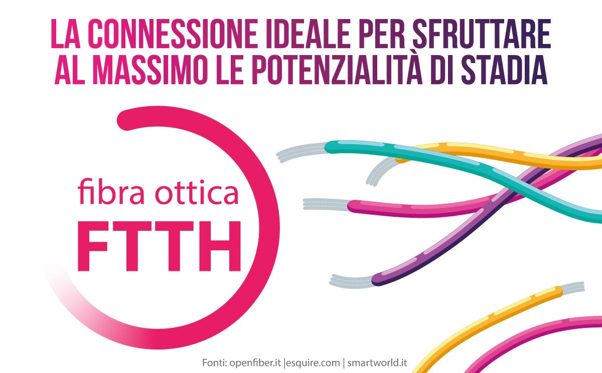 Fibra Ottica FTTH connessione Google Stadia